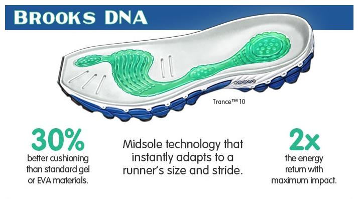 Brooks DNA (เขียว) BioMogo (ขาว-น้ำเงิน)