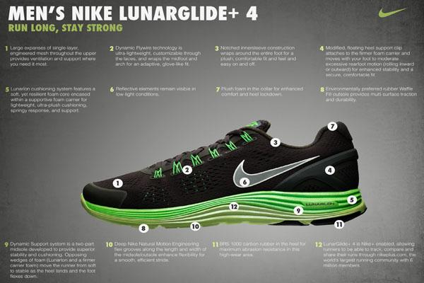รองเท้าใหม่ Nike LunarGlide 4